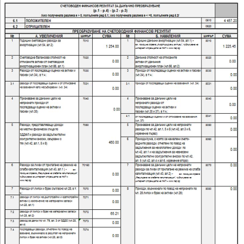 Годишна данъчна декларация по чл. 92 от ЗКПО за 2016- част втора: ползван дан. кредит за налични активи; липси и брак; разходи, представляващи доходи на физ. лица