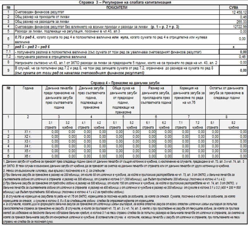 Годишна данъчна декларация по чл. 92 от ЗКПО за 2016- част четвърта: регулиране на слабата капитализация